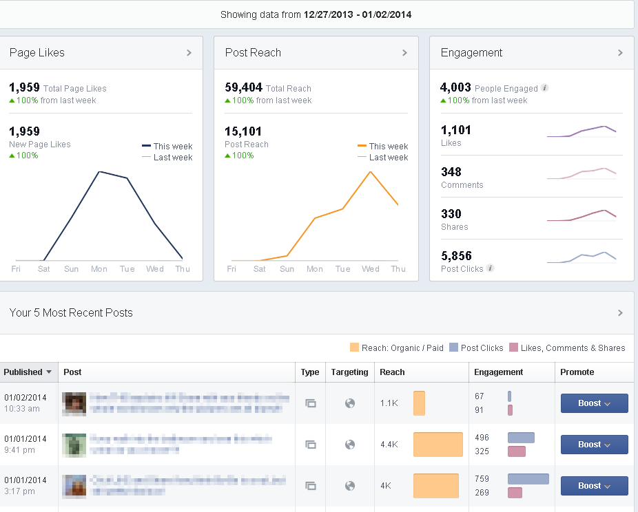 Facebook page insights overview