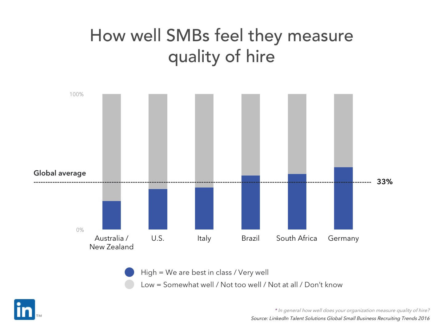 slide-14-how-well-smbs-feel-they-measure-quality-of-hire