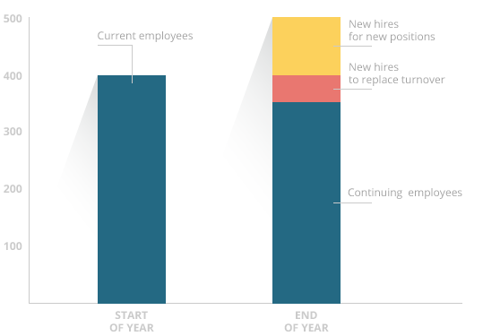 hiring projections bar chart for calculating recruitment costs
