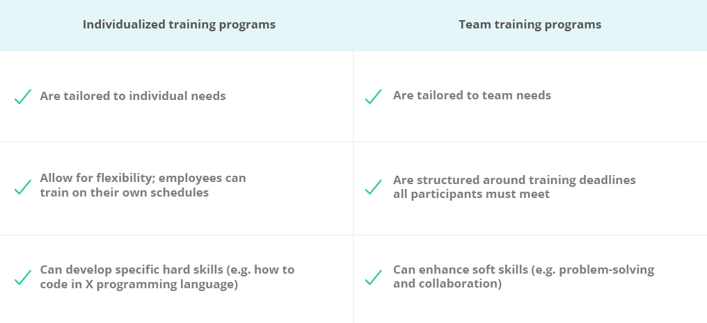 employee training program: team vs individualized programs
